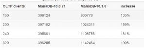 MariaDB10.1