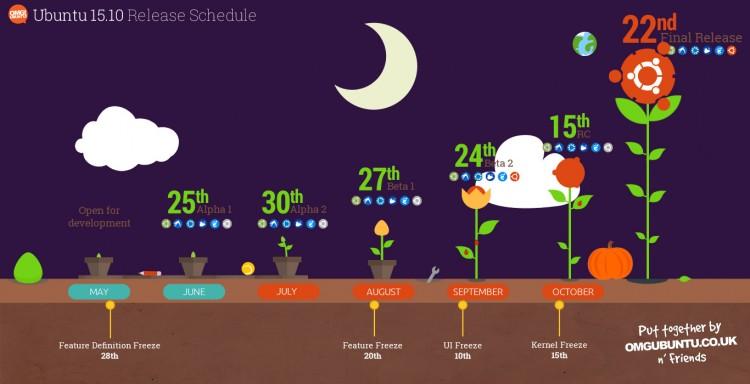 ubuntu-W-release-schedule-dark-750x384